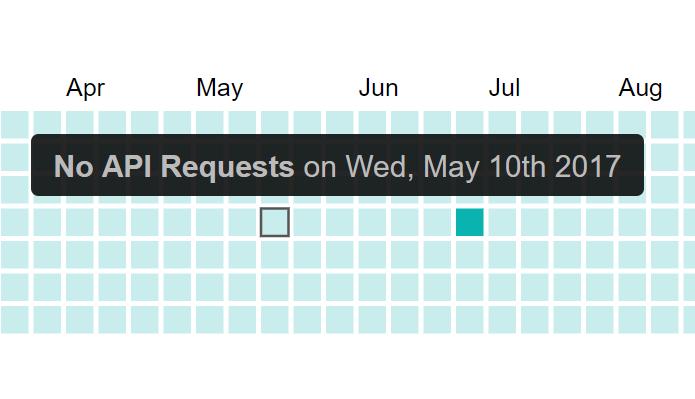 Github Style Calendar Heatmap For Vue.js - Vue.js Script on