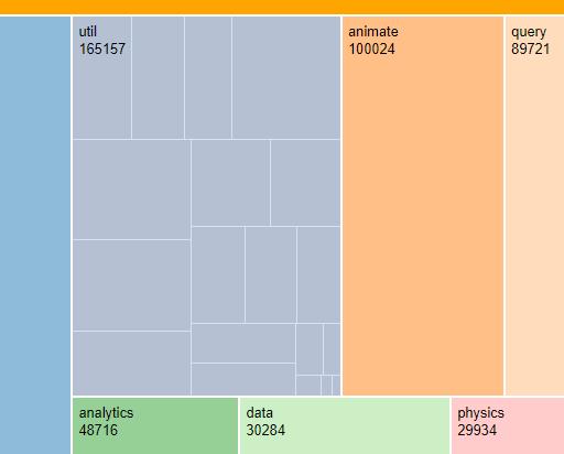 Zoomable Treemap With Vue js And D3 js - Vue js Script