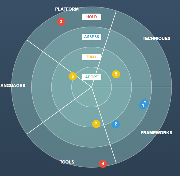 Vuejs Tech Radar Visualisation Vue Script