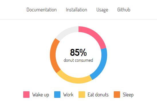 Pure CSS Donut Charts For Vue js - Vue js Script