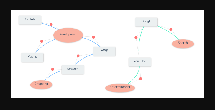 SVG Diagram Component For Vue js - Vue js Script