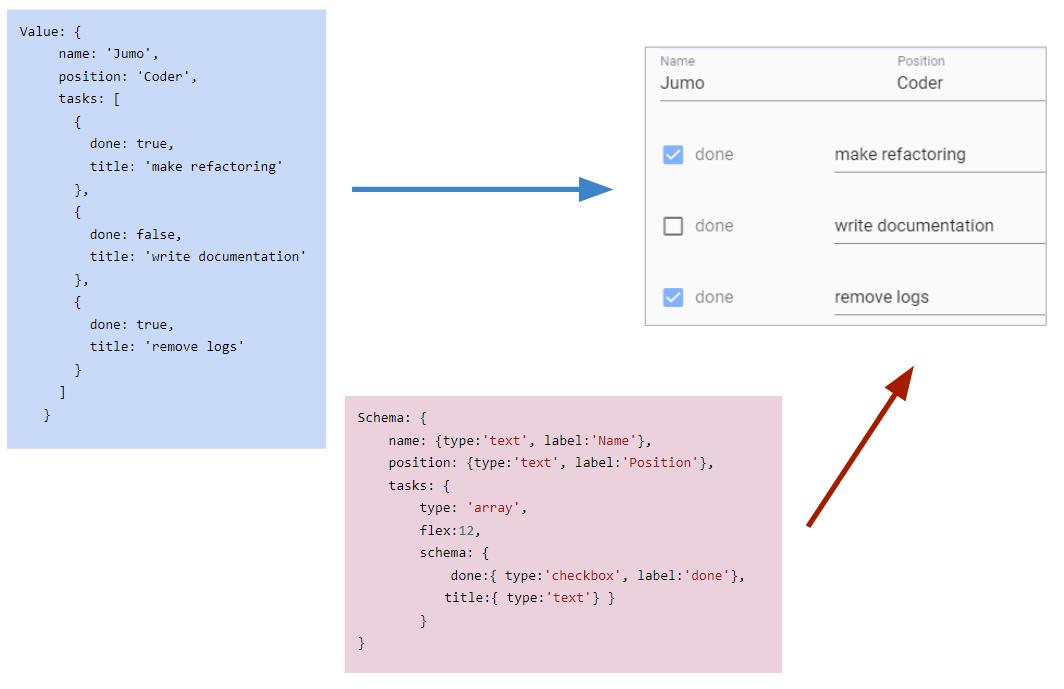 Schema-based Form Generator - Vue js Script